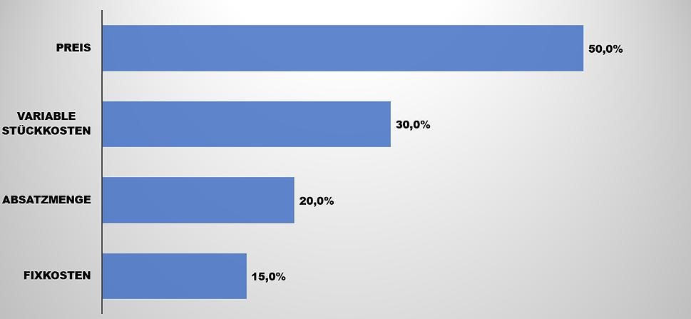 was_bringt_5%.png