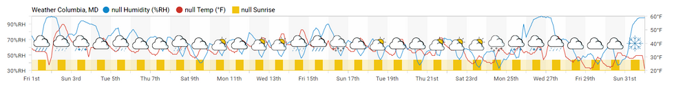 SkySpark Weather Columbia MD.png