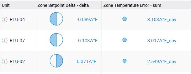 SkySpark Zone Temperature Control.png