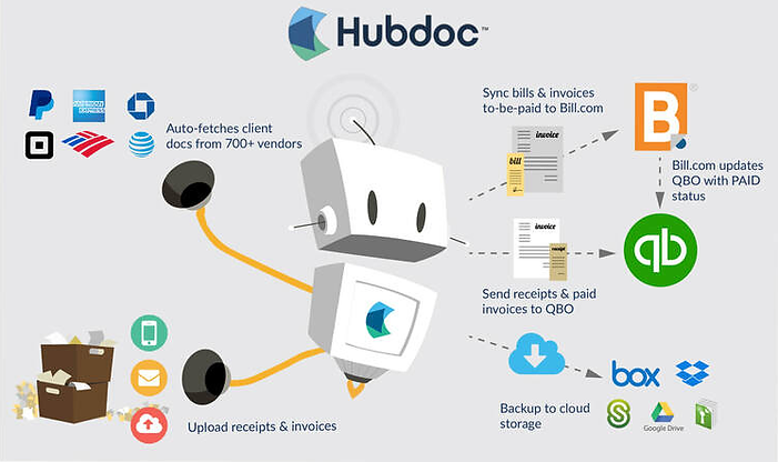 hubdoc workflow.png