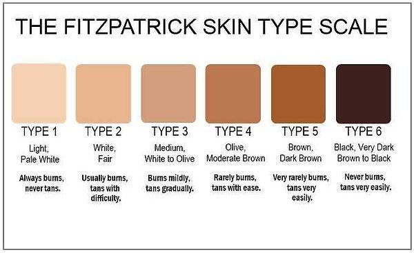 fitzpatrick-scale-pmu.jpg