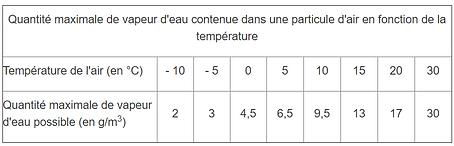 Quantité maximale de vapeur d'eau conten