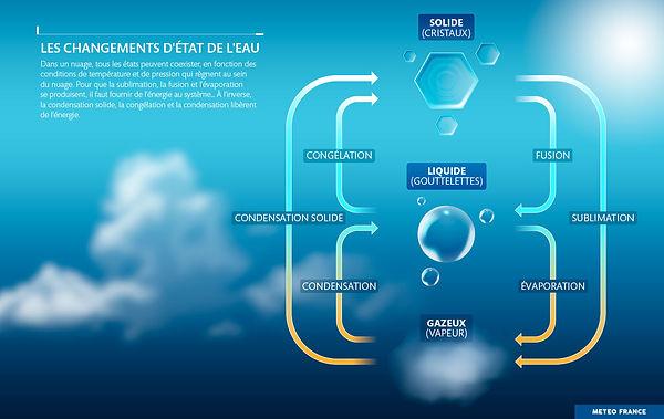 Les changements d'état de l'eau