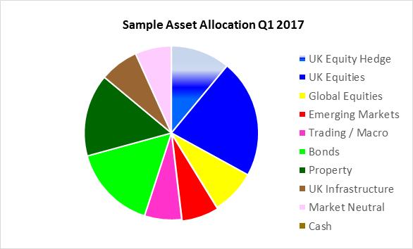 mb asset managment | real wealth management