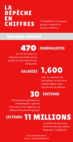 GROUPE LA DÉPÊCHE EN CHIFFRES (1).png