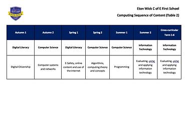 Table 2 computing