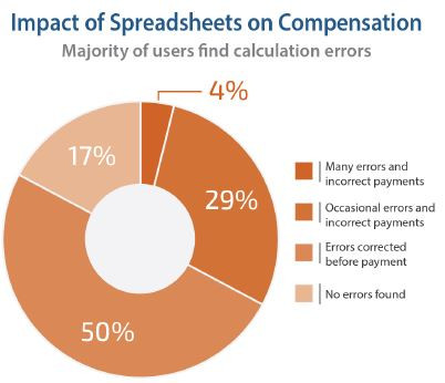 Total Compensation Considerations in Financial Services