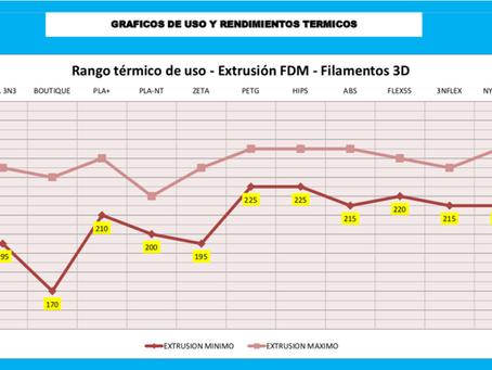 Temperaturas recomendadas para filamentos GriloN3