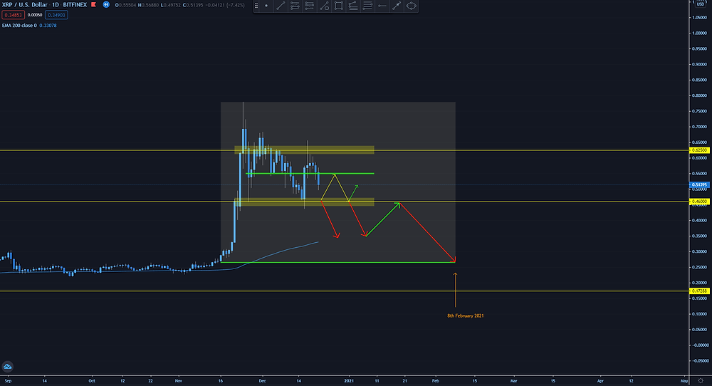 Ripple XRP/USD full chart breakdown with future predictions
