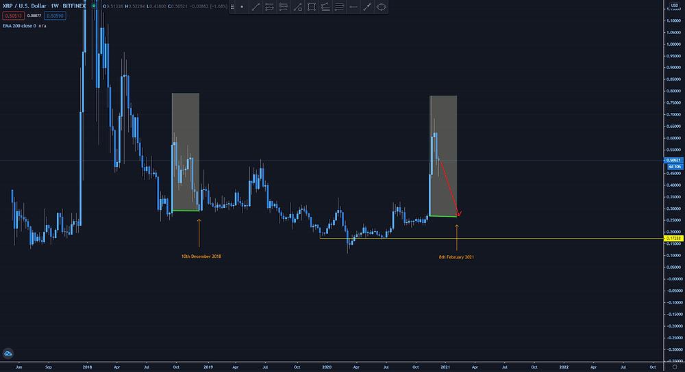 Ripple XRPUSD Full Chart