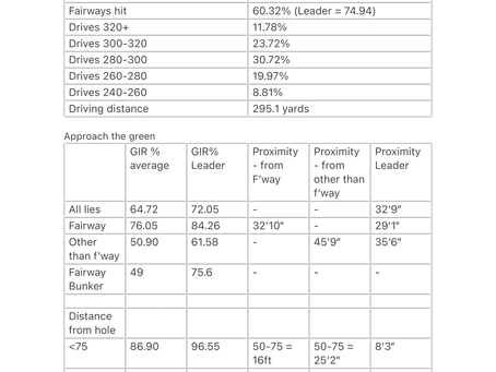 Using PGA Tour stats to help manage the expectations of your game