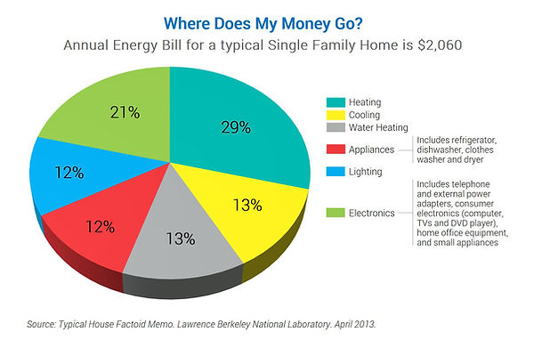 average-annual-energy-bill.jpg