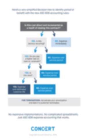 ASC 606 Decision Tree