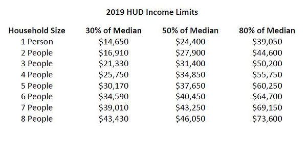 HUD Income Limits.JPG
