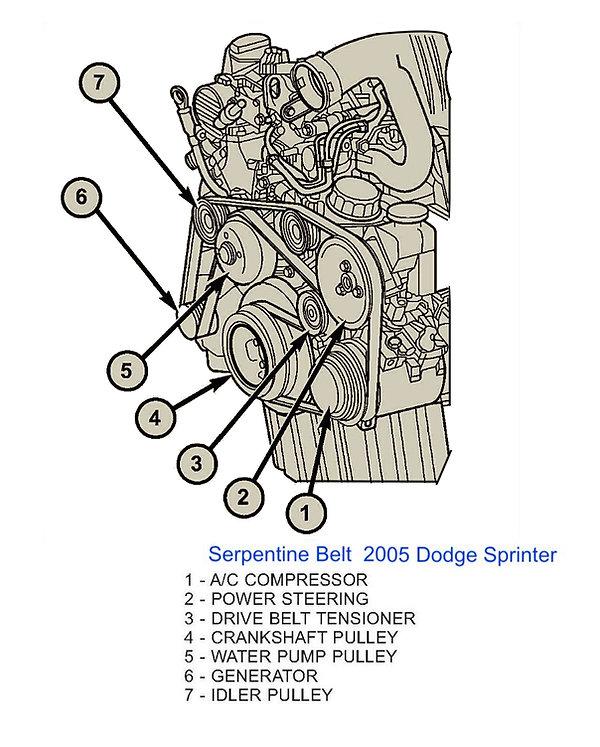 Serpentine Belt routing on 2005 Dodge Sp