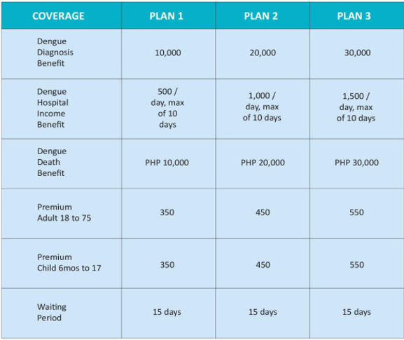 Dengue Protect Insurance (Philippines) Coverage Levels