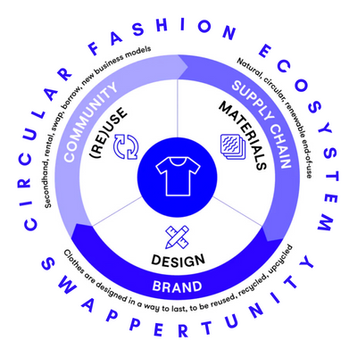 Circular Fashion Summit Report