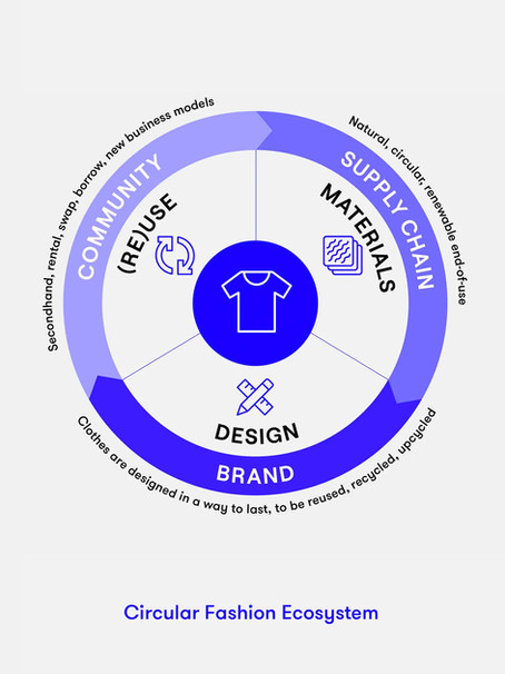 REPORT: The Circular Fashion Mega-Economy You Are Missing