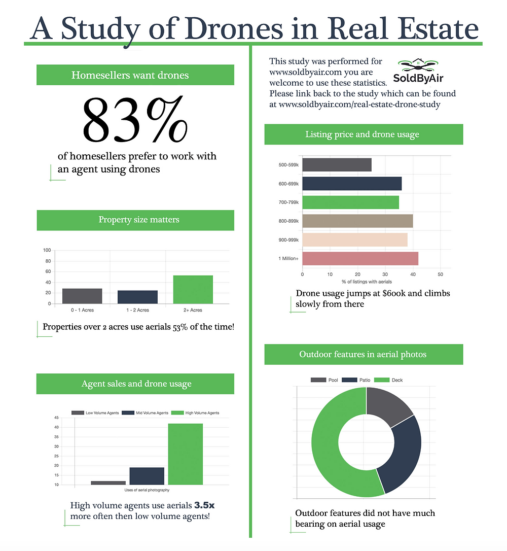 Real Estate Drones Study