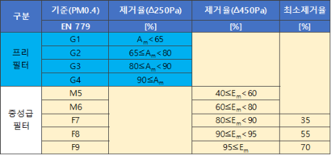 인에어- 환지장치, 환기시스템 필터등급 과 성능