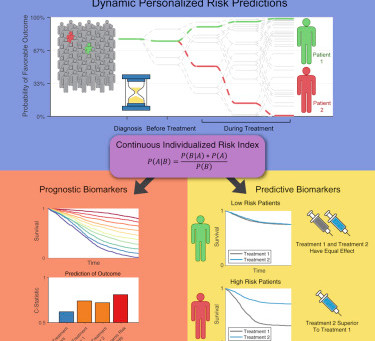 Dynamic Risk Profiling Using Serial Tumor Biomarkers for Personalized Outcome Prediction
