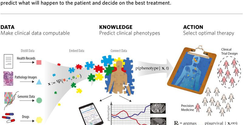 Big Data Takes on Cancer