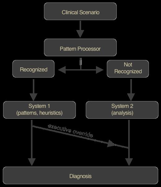dual processing.png