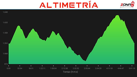 Altimetria zona 5 mtb race