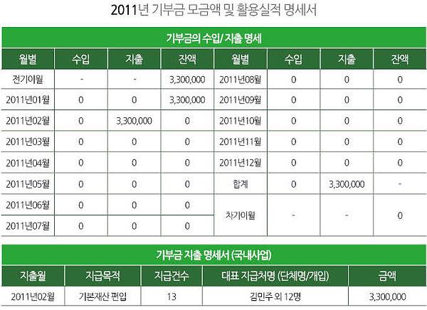 기부금수입지출명세서_2011.jpg