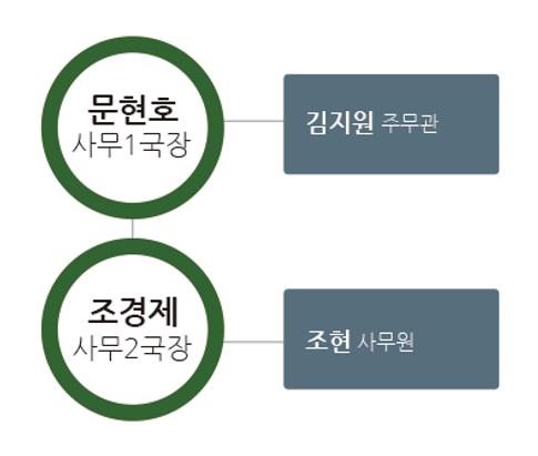 임원현황_(이사회,사무국)표_수정.png
