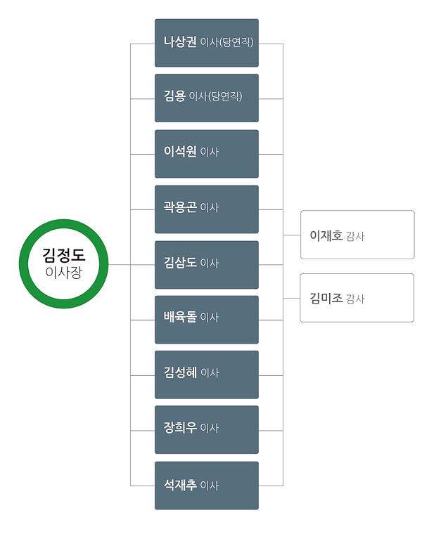 임원현황_coin1.png