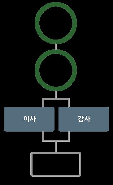 임원현황_coin2 .png