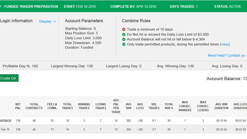 TopstepTrader Funded Trader Preparation Day 1