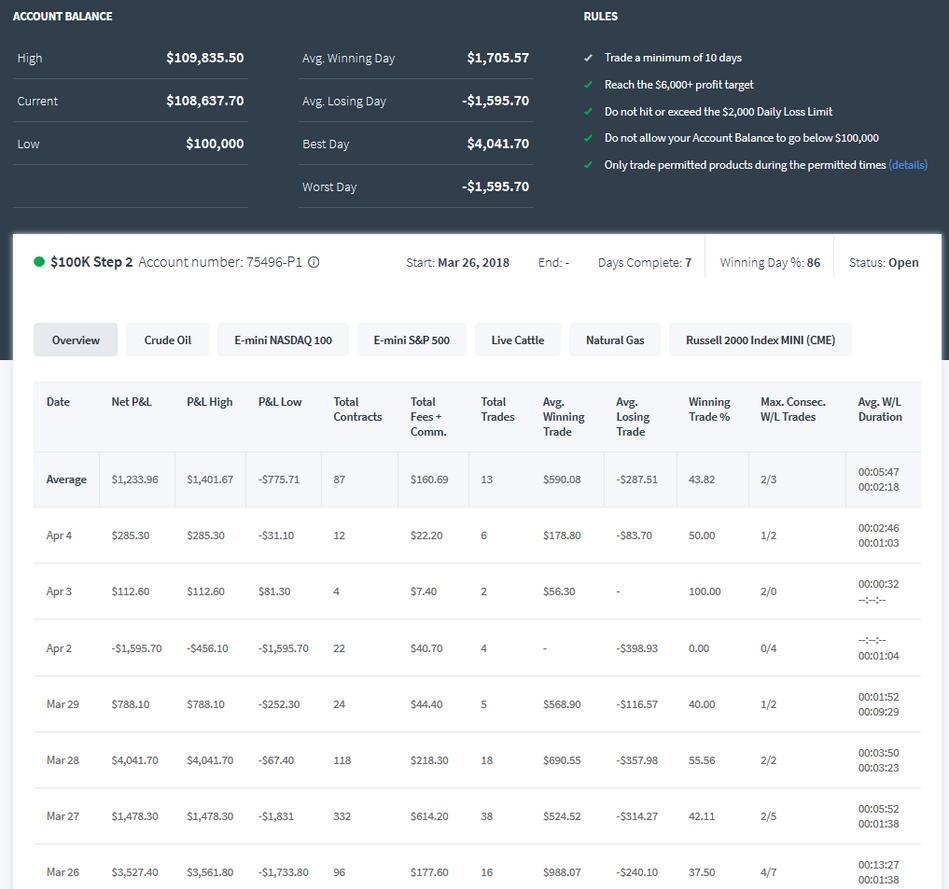 TopstepTrader 100k Combine Step 2 Day 7 +$285.00