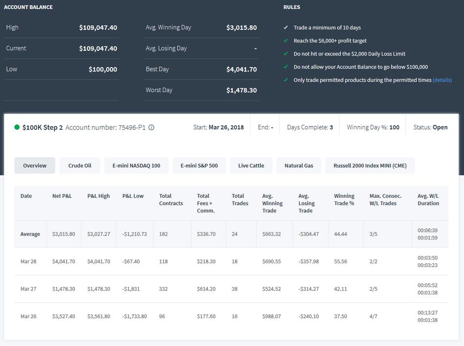 TopstepTrader 100k Combine Step 2 Day 3  +$4,000
