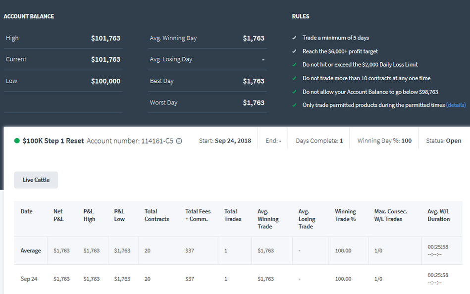 Day Trading LE - 100k TopStepTrader Combine +$1763