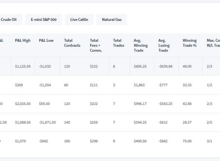 TopStepTrader Natural Gas Futures Day Trading  +$420