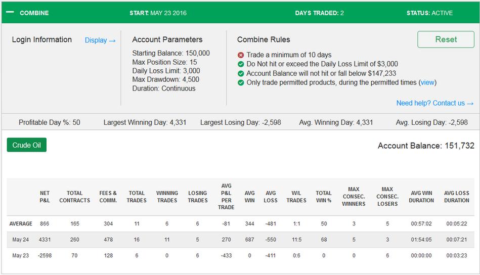 TopstepTrader 150k Combine Day 2 + $4331