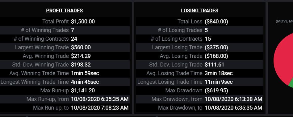 TopStepTrader 100k Combine Step 2 +$515.70