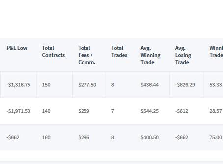 TopStepTrader 100k Combine Day 2 -$1971.50
