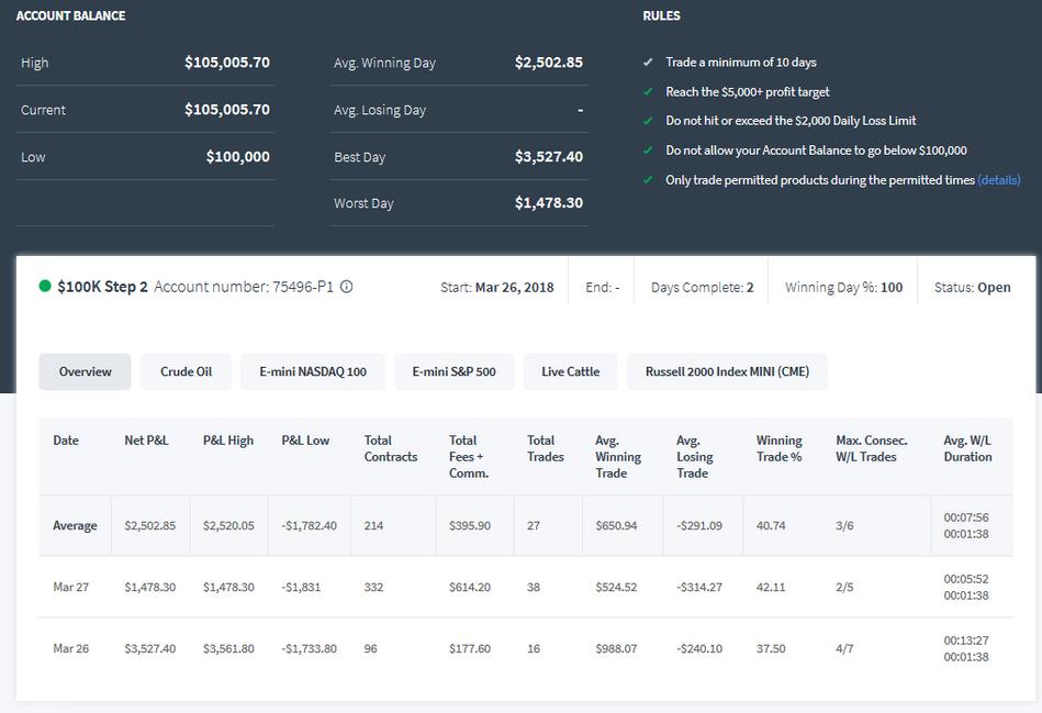 TopstepTrader 100k Combine Step 2 Day 2 +$1478