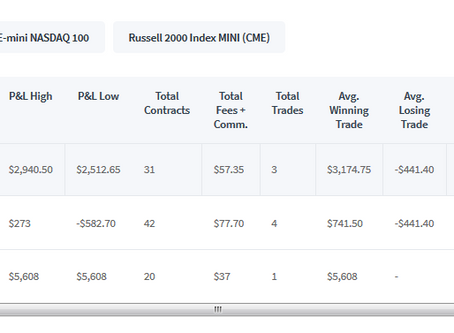 100k TopstepTrader Combine Day 2 - Here comes a reset.