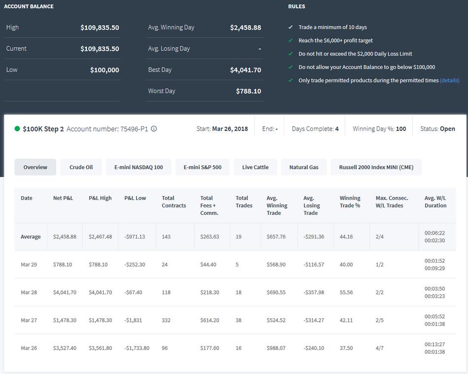 TopstepTrader 100k Combine Step 2 Day 4 +$788