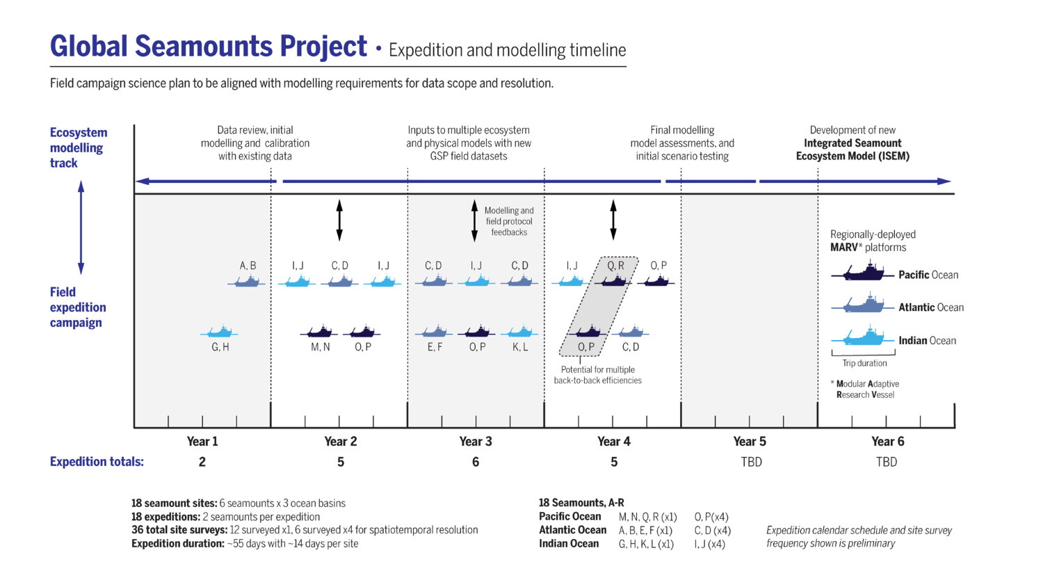 Figure 3: GSP Field Campaign and Ecosystem Modeling alignment and timeline.