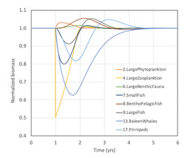 """Figure 2: OSIRIS ecosystem model output. Results from modeling a 50% reduction in biomass of """"Large Zooplankton"""". (10)"""