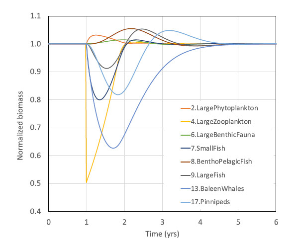 "Figure 2: OSIRIS ecosystem model output. Results from modeling a 50% reduction in biomass of ""Large Zooplankton"". (10)"