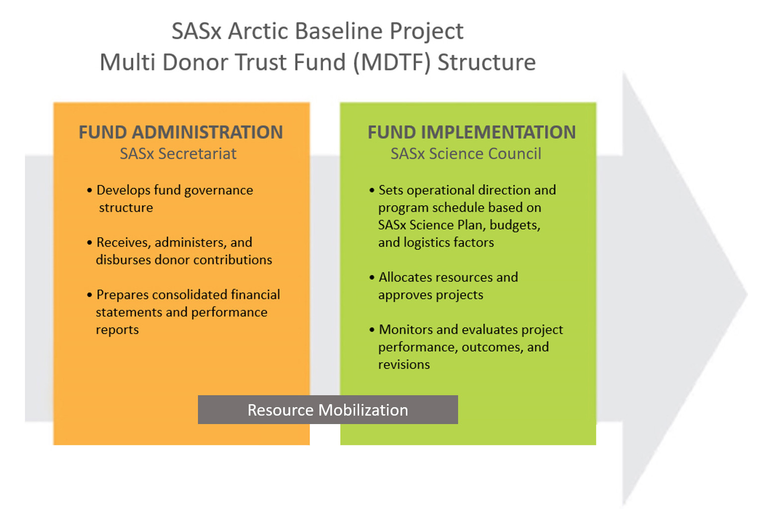 Figure 1: Proposed Multi Donor Trust Fund (MDTF) structure for the SASx Project Decade.