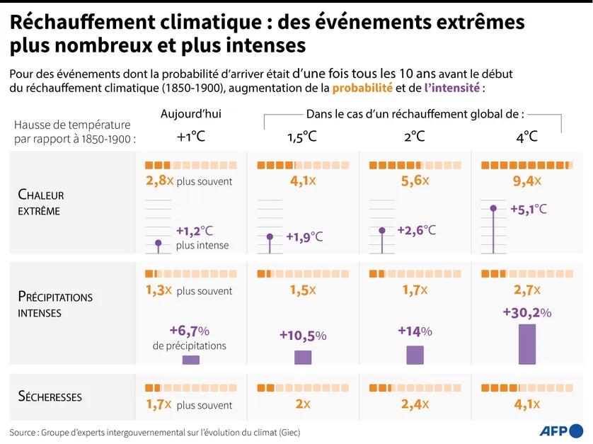 scénarios changements climatiques-GIEC