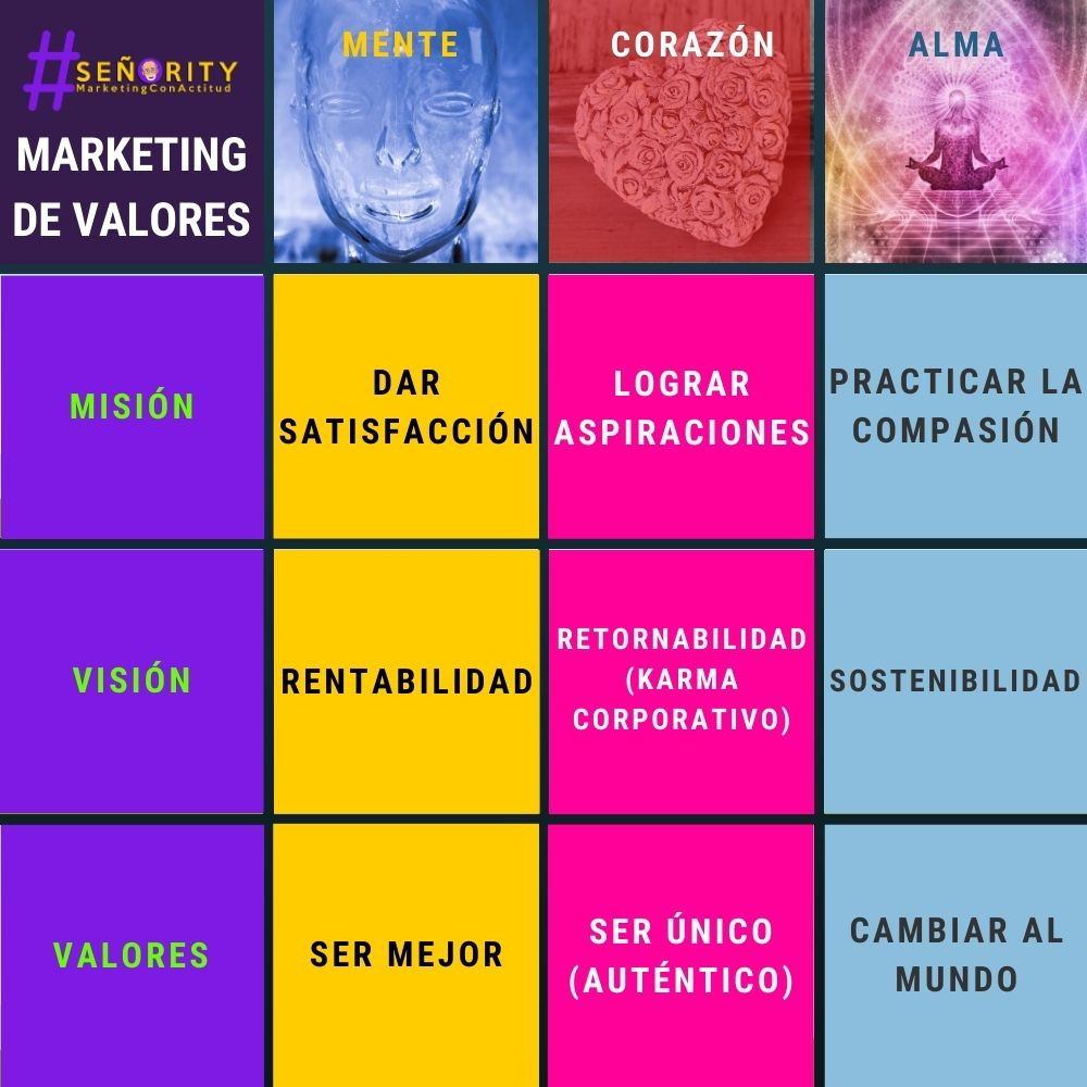Matriz de Marketing de Valores