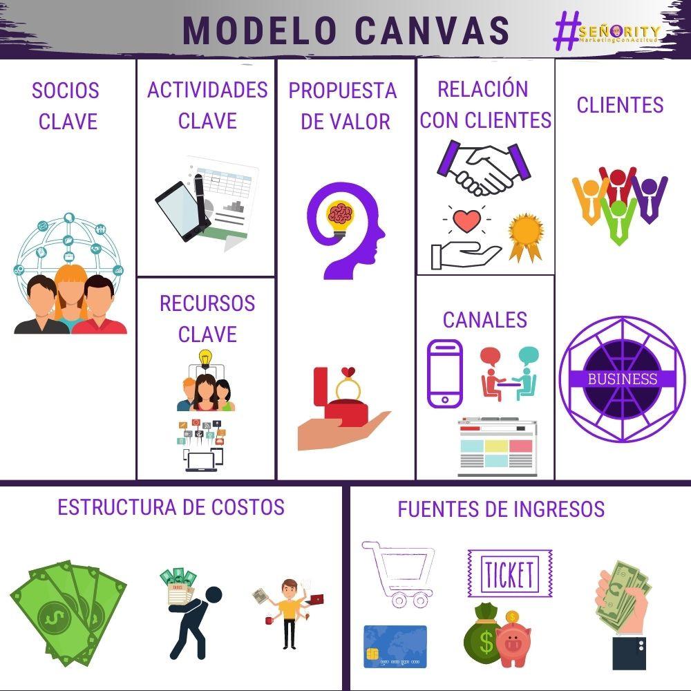 Cómo diseñar un Negocio con el Modelo Canvas